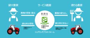 株式会社エボレボアグリコムシェアリングのビジネススキーム